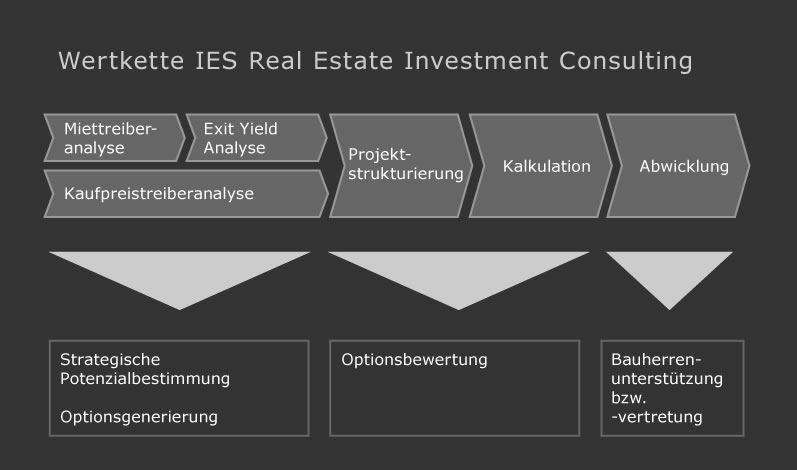 Wertekette Real Estate Investement